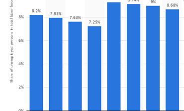 Мировая статистика прогнозирует некоторое снижение уровня безработицы в Украине