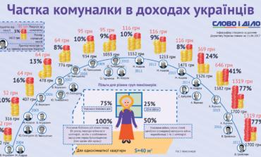 Среднестатистический пенсионер в Украине тратит на коммуналку более ¾ пенсии