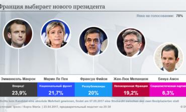 Выборы президента Франции: во второй тур вышли еврооптимист Эмануэль Макрон и ультраправая Марин Ле Пен