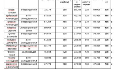 Общественники проанализировали деятельность нардепов: наиболее активным признали Антона Киссе