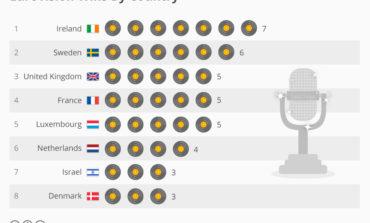 История Евровидения: кто больше всех побеждал?