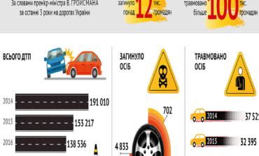 Украина остается среди лидеров по смертности на дорогах