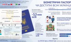 Меньше тысячи гривен: сколько стоит биометрический загранпаспорт для украинцев?