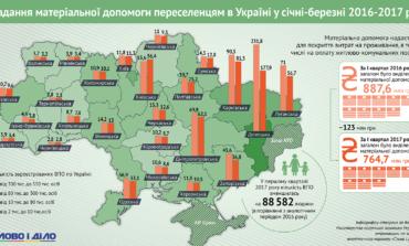 Количество переселенцев и материальные выплаты им уменьшаются по всей Украине