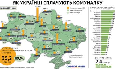 Несмотря на высокие тарифы, украинцы исправно оплачивают счета