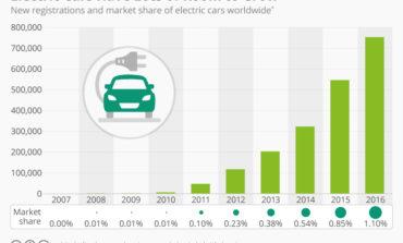 В прошлом году электрокары заняли более 1% рынка продажи автомобилей