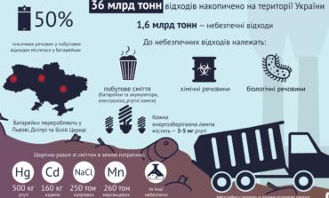 Украинские отходы: стратегия есть, а предприятий для переработки не хватает
