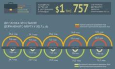 Каждый украинец должен мировым кредиторам более 1 700 долларов США