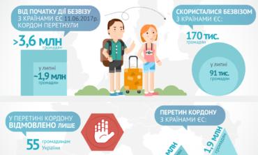 Безвиз спустя два месяца: большинство украинцев не пользуются упрощенным режимом пересечения границы с ЕС
