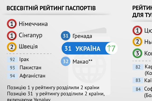 Мировые рейтинги и Украина: небольшое, но улучшение по ряду позиций
