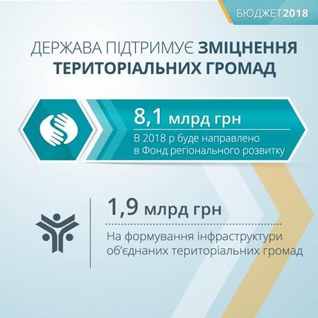 В следующем году на децентрализацию выделят 10 миллиардов гривен