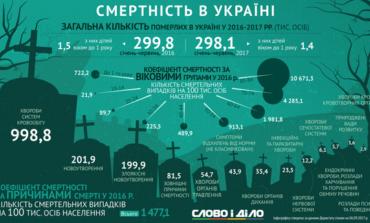 Украинская смерть: от чего умирают украинцы?
