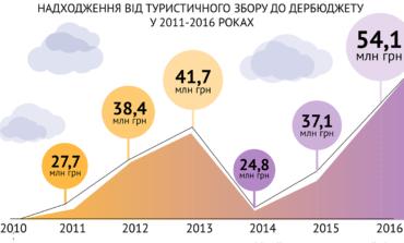 В Украине фиксируют небольшое увеличение количества туристов