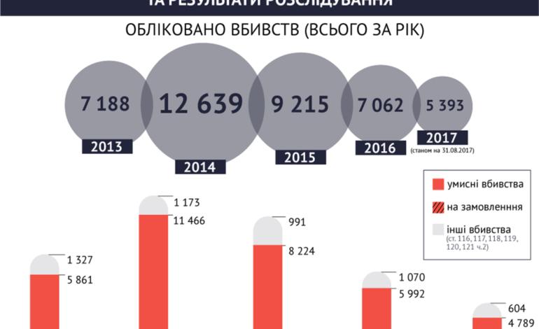 В Украине уменьшилось количество умышленных убийств