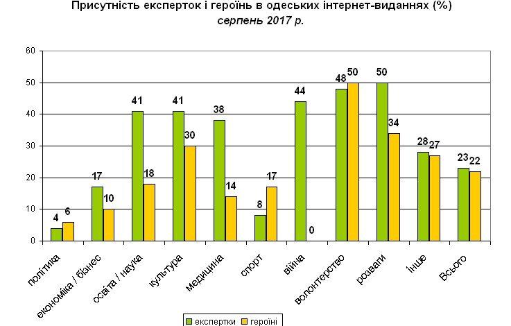 Одесские СМИ часто публикуют обезличенные материалы