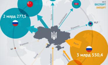 Санкции и конфликт не помеха: Российская Федерация остается крупнейшим внешнеэкономическим партнером Украины