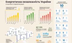 Одесская область лидирует по мощности возобновляемых источников энергии