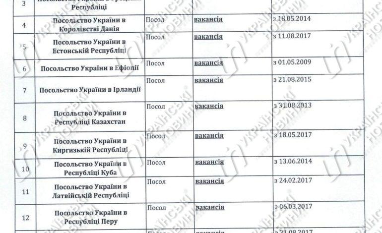 МИД: Должность посла Украины вакантна в 17 странах