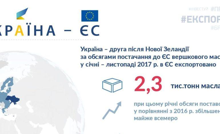 Украина опередила Новую Зеландию по экспорту масла в ЕС