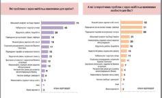 Что волнует украинское общество: война, социальные выплаты и безработица