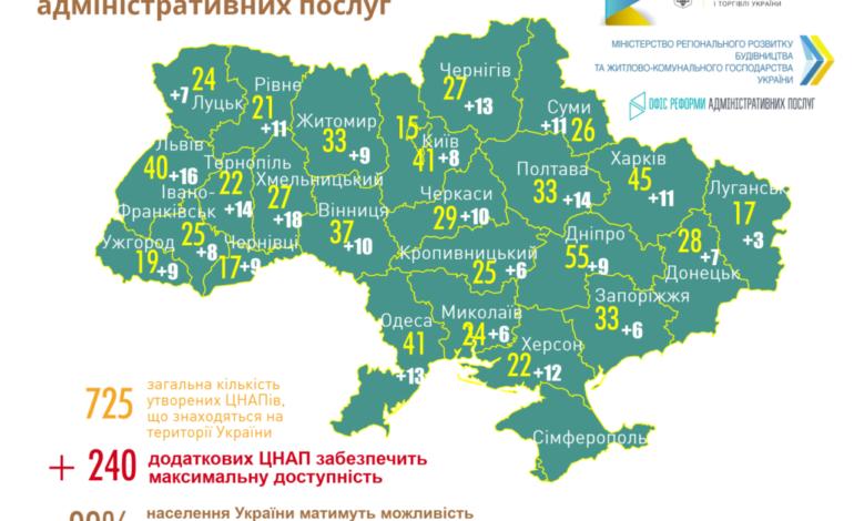 Децентрализация в Одесской области языком цифр