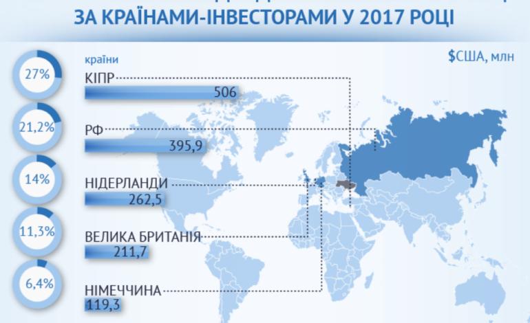 Больше всего инвестируют в Украину Кипр и Россия