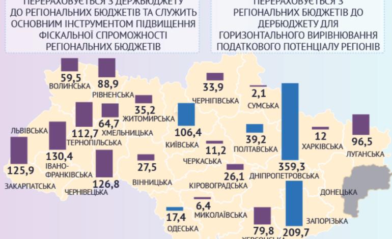 Одесская область одна из нескольких, осуществляющих реверсную дотацию
