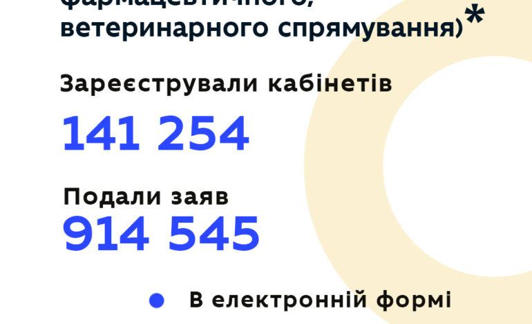 Около 146 тысяч абитуриентов подали заявления на поступление на уровень бакалавра: одесских вузов в первой десятке нет