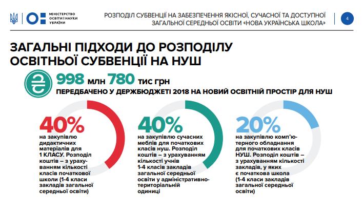 Во сколько обойдется бюджету Новая украинская школа?
