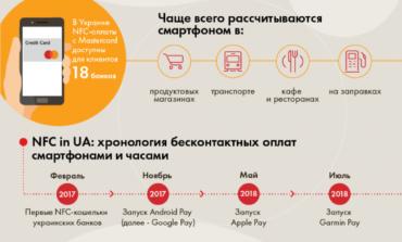 В Украине набирают популярность бесконтактные платежи