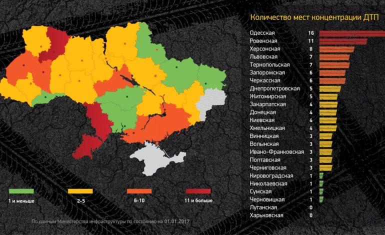 Одесская область лидирует по числу мест концентрации ДТП в Украине