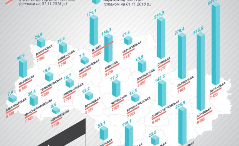Средняя зарплата в Одесском регионе чуть более 8 тысяч гривен