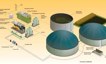 В Украине на треть выросли мощности производства электроэнергии из биогаза