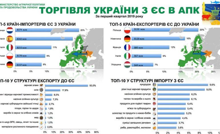 Объем торговли аграрными товарами между Украиной и странами ЕС продолжает расти