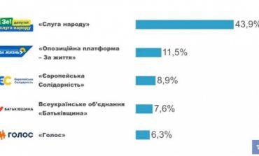 Данные национального экзит-пола: «Слуга народа», «Оппозиционная платформа – За жизнь» и «ЕС» в лидерах