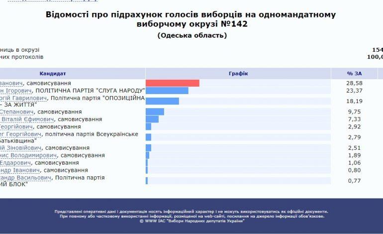 Завершили подсчет: на 142 округе уверенную победу одержал Антон Киссе