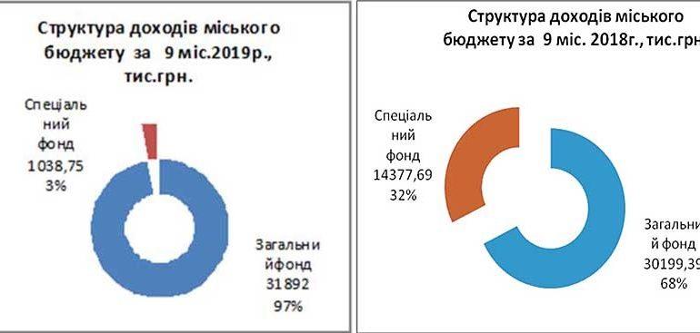 Доходная часть городского бюджета Болграда сократилась на четверть