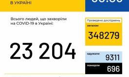 393 случая коронавируса выявлено за сутки в Украине, 5 – в Одесской области