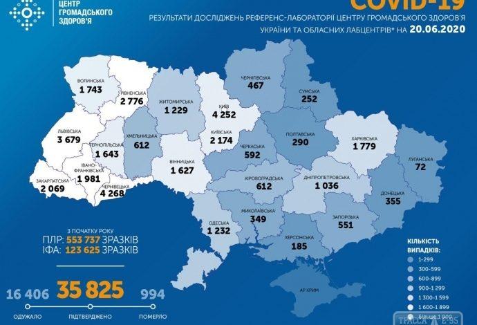 В Украине за сутки выявили 841 случаев заболевания коронавирусом, в Одесской области — 32