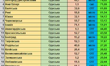 Белгород-Днестровский регион лидирует в ТОП-20 инвестиционной привлекательности