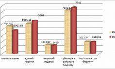Бюджет Болграда не досчитался 1,7 миллионов