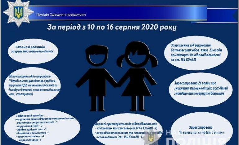 Одесская область: за прошедшую неделю произошло 18 несчастных случаев с детьми