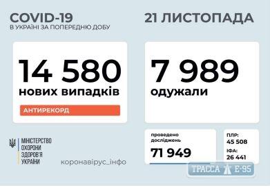 В Украине снова зафиксирован антирекорд заболевания коронавирусом
