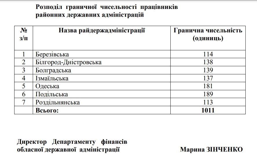 таблица штатной численности РГА в Одесской области