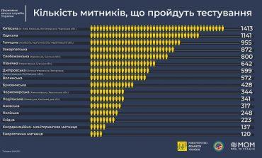 Руководство Одесской таможни проверяют на благонадежность и квалификацию
