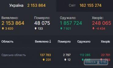За сутки COVID-19 обнаружен у 231 жителя Одесской области