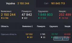 За сутки COVID-19 обнаружен у 351 жителя Одесской области