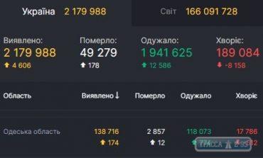 За сутки COVID-19 обнаружен у 174 жителей Одесской области