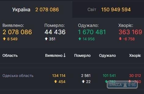 COVID-19 обнаружен за сутки у 454 жителей Одесской области