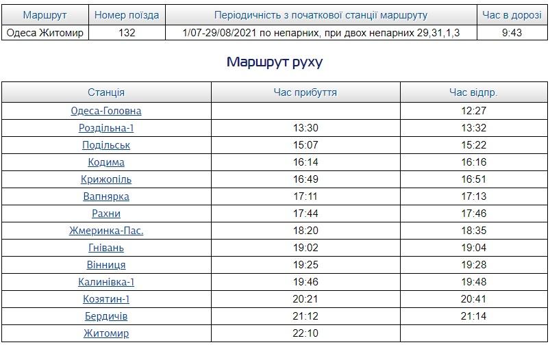 рассписание поезда №132 Одесса - Житомир